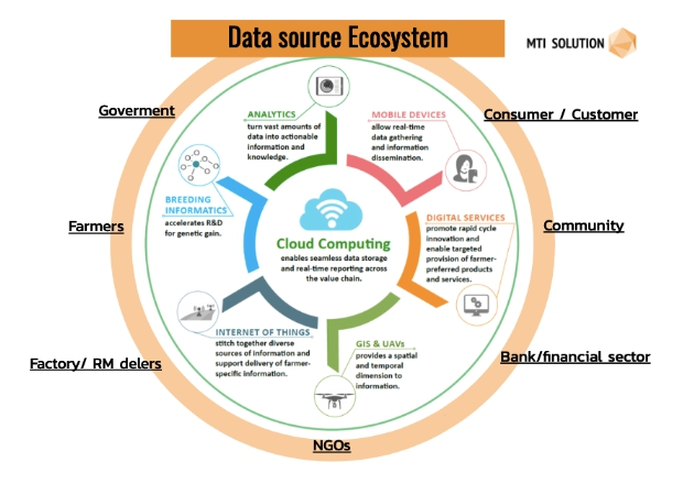 Data source Ecosystem